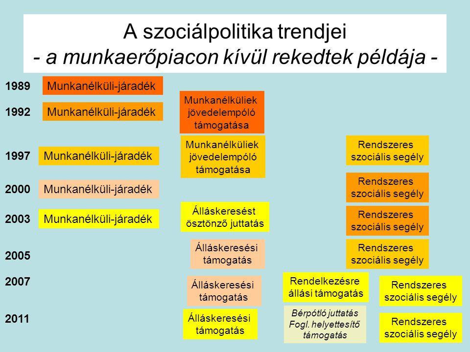 A szociálpolitika trendjei - a munkaerőpiacon kívül rekedtek példája - Munkanélküli-járadék Munkanélküliek jövedelempóló támogatása Munkanélküli-járad