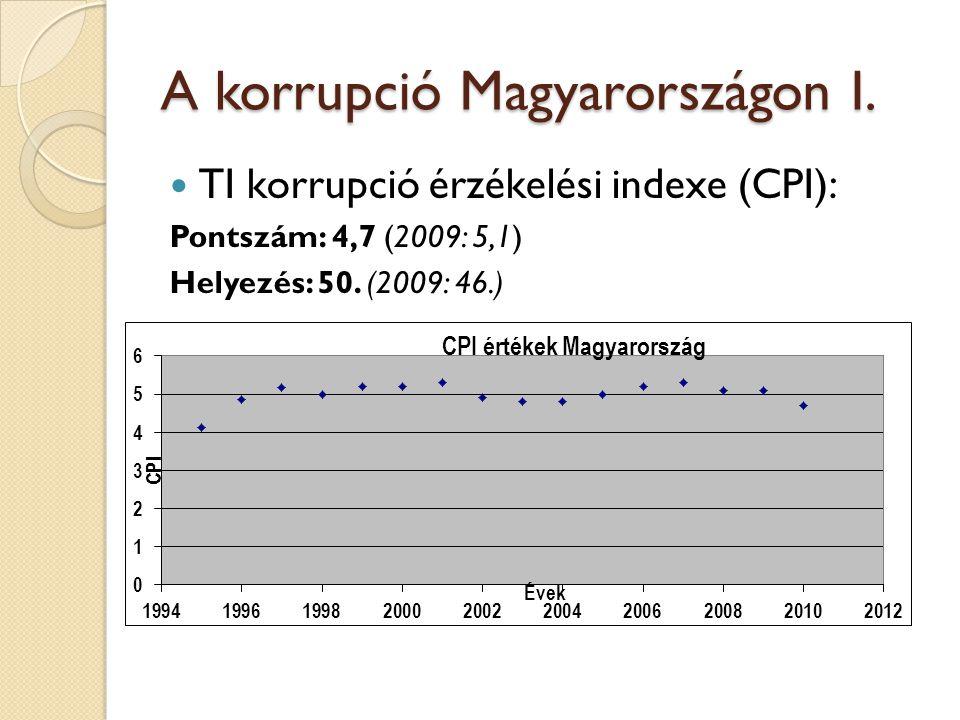 A korrupció Magyarországon I.  TI korrupció érzékelési indexe (CPI): Pontszám: 4,7 (2009: 5,1) Helyezés: 50. (2009: 46.)
