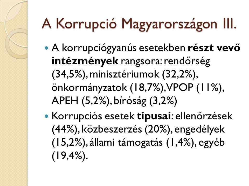 A Korrupció Magyarországon III.  A korrupciógyanús esetekben részt vevő intézmények rangsora: rendőrség (34,5%), minisztériumok (32,2%), önkormányzat