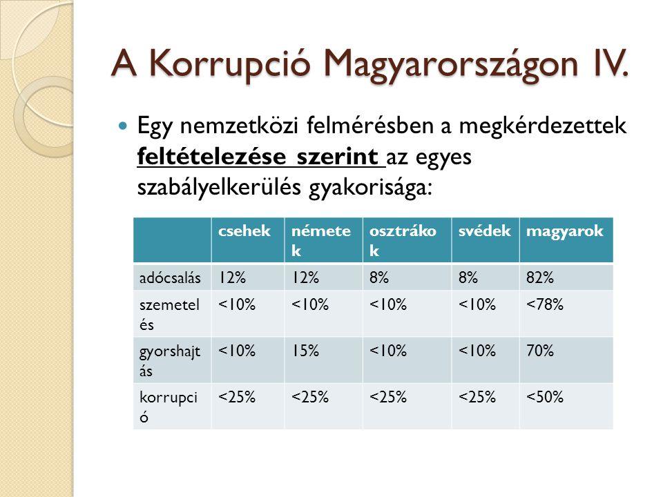 A Korrupció Magyarországon IV.  Egy nemzetközi felmérésben a megkérdezettek feltételezése szerint az egyes szabályelkerülés gyakorisága: cseheknémete