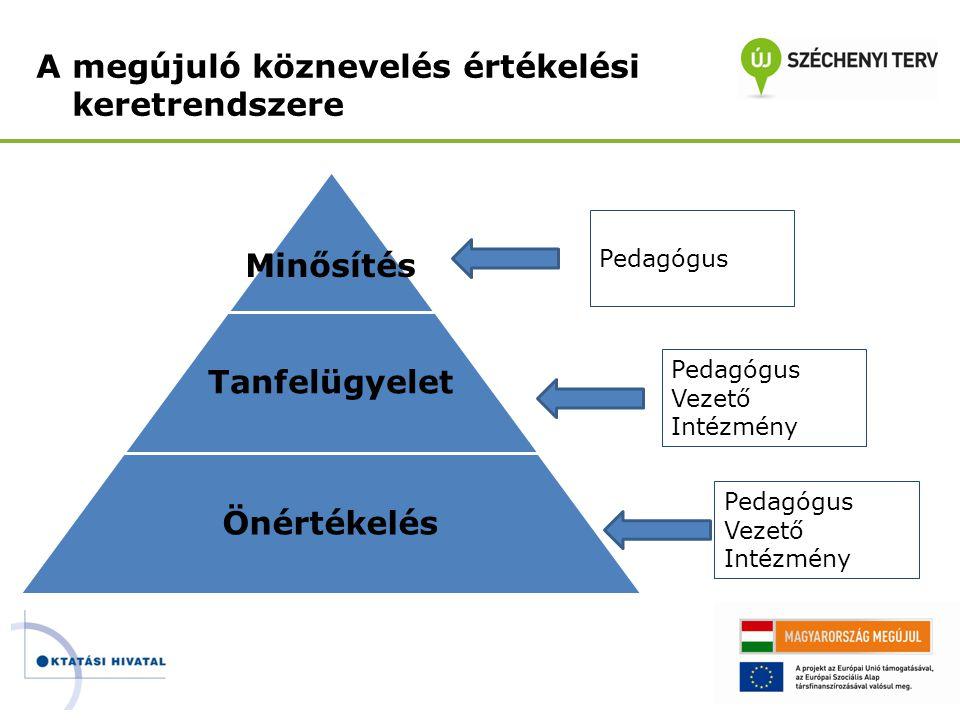 A megújuló köznevelés értékelési keretrendszere Minősítés Tanfelügyelet Önértékelés Pedagógus Vezető Intézmény Pedagógus Vezető Intézmény