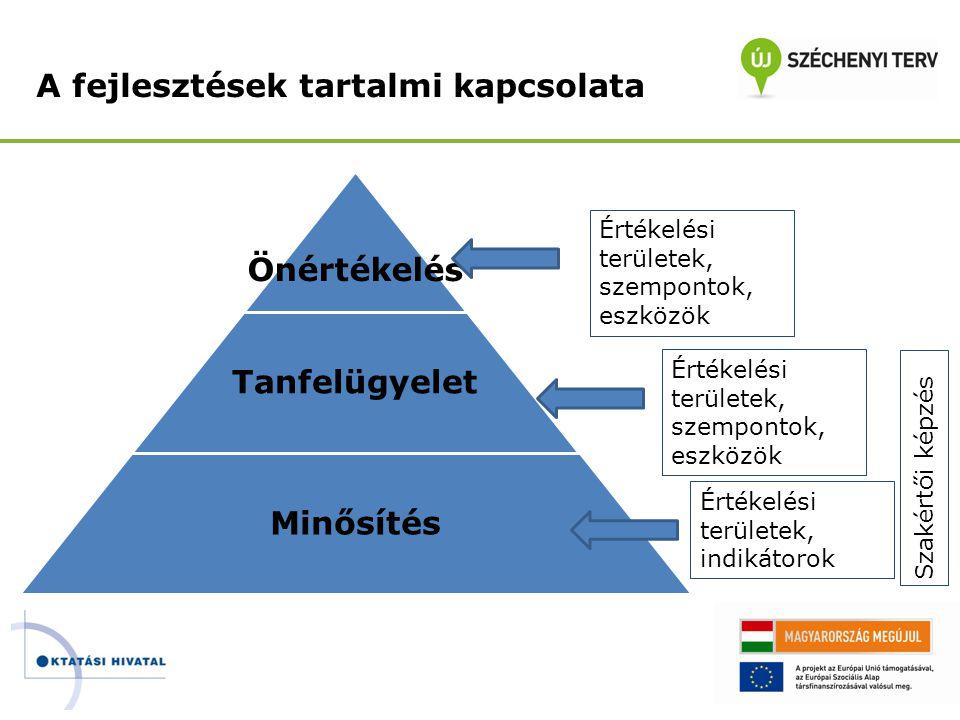 A fejlesztések tartalmi kapcsolata Önértékelés Tanfelügyelet Minősítés Értékelési területek, indikátorok Értékelési területek, szempontok, eszközök Sz