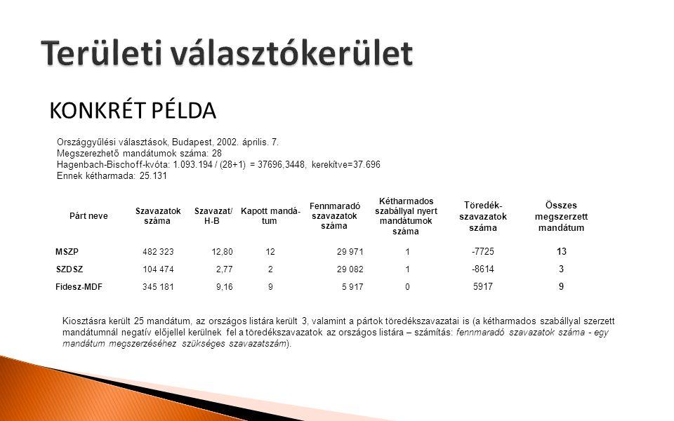 KONKRÉT PÉLDA Párt neve Szavazatok száma Szavazat/ H-B Kapott mandá tum Fennmaradó szavazatok száma Kétharmados szabállyal nyert mandátumok száma Tö