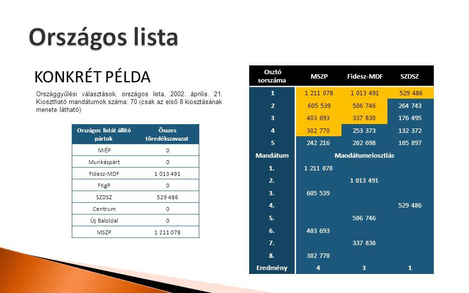 KONKRÉT PÉLDA Országos listát állító pártok Összes töredékszavazat MIÉP 0 Munkáspárt 0 Fidesz-MDF 1 013 491 FKgP 0 SZDSZ 529 486 Centrum 0 Új Baloldal