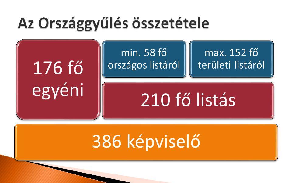 386 képviselő210 fő listás min. 58 fő országos listáról max. 152 fő területi listáról 176 fő egyéni
