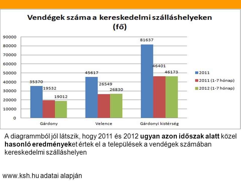 VENDÉGFORGALMI ADATOK Gárdonyi kistérség, Gárdony, Velence 2011, 2012 KSH adatok alapján