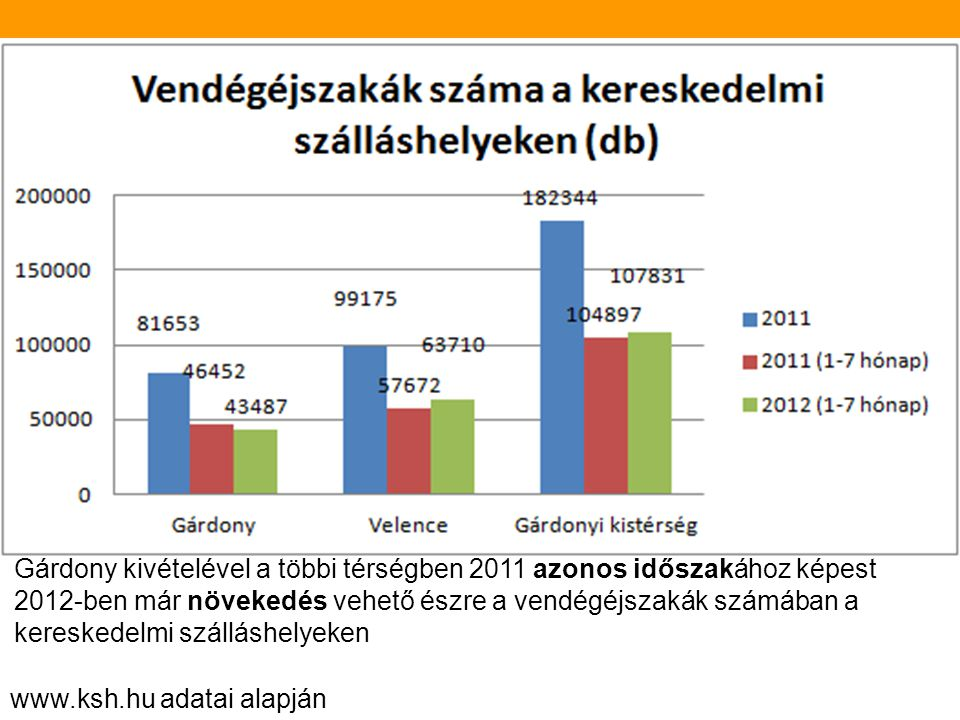 www.ksh.hu adatai alapján A diagrammból jól látszik, hogy 2011 és 2012 ugyan azon időszak alatt közel hasonló eredményeket értek el a települések a ve