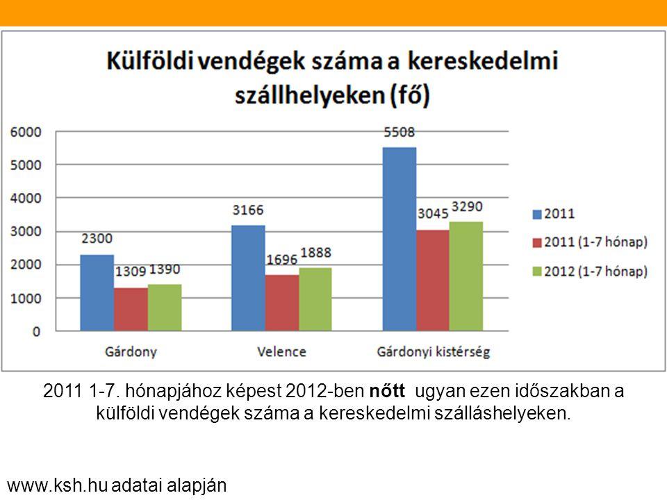 www.ksh.hu adatai alapján Az átlagos tartózkodási időt tekintve is ugyan az a tendencia mondható el, mint a vendégéjszakák alakulásánál, hogy Gárdony