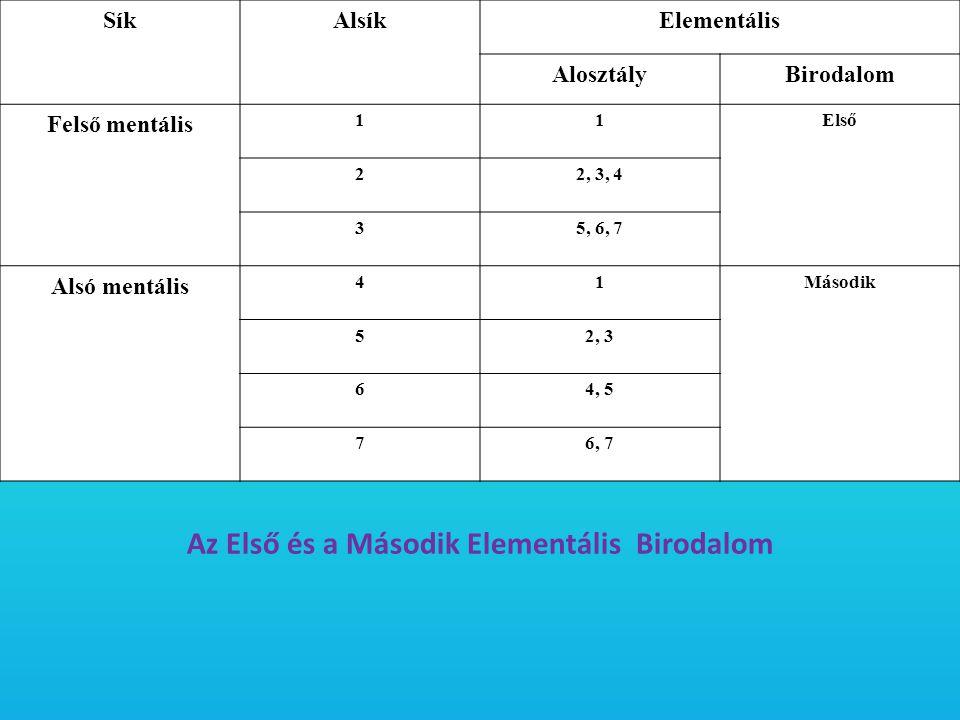 SíkAlsíkElementális AlosztályBirodalom Felső mentális 11Első 22, 3, 4 35, 6, 7 Alsó mentális 41Második 52, 3 64, 5 76, 7 Az Első és a Második Elementá