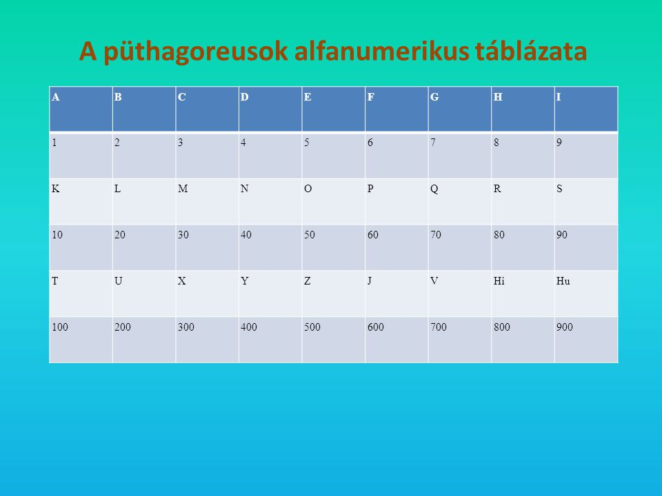 A püthagoreusok alfanumerikus táblázata A B C D E F G H I 1 2 3 4 5 6 7 8 9 K L M N O P Q R S 10 20 30 40 50 60 70 80 90 T U X Y Z J V Hi Hu 100 200 3