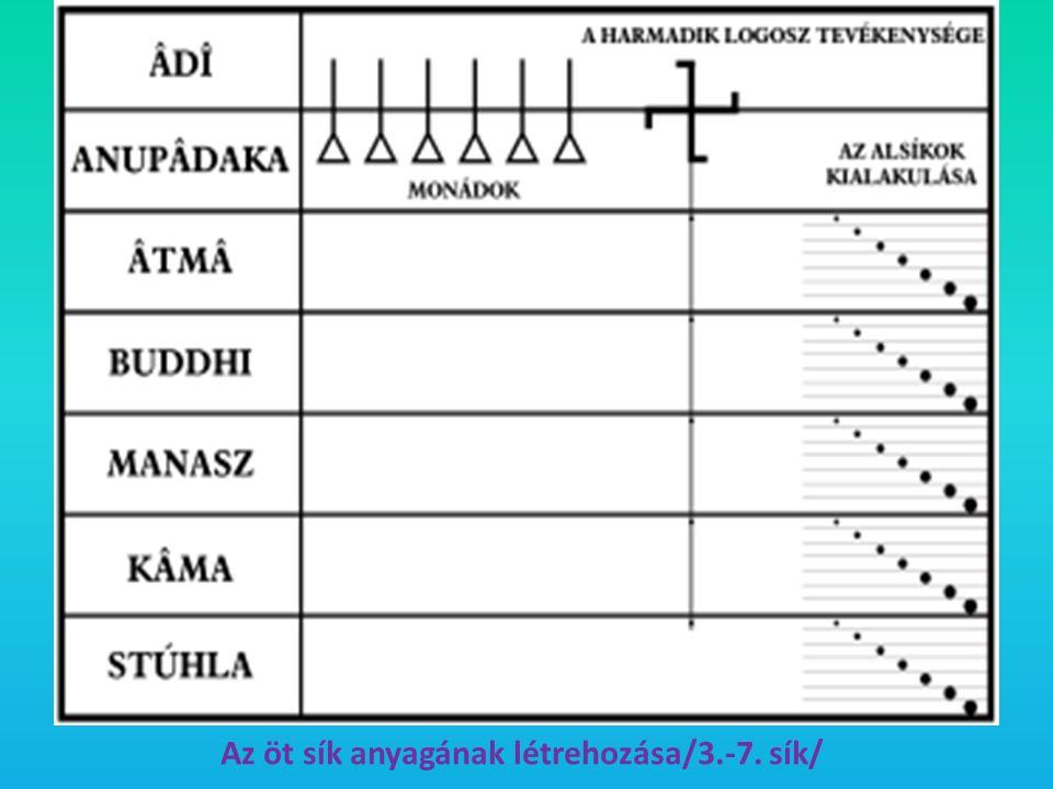 Az öt sík anyagának létrehozása/3.-7. sík/