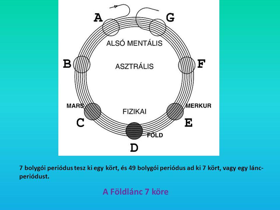 A Földlánc 7 köre 7 bolygói periódus tesz ki egy kört, és 49 bolygói periódus ad ki 7 kört, vagy egy lánc- periódust.