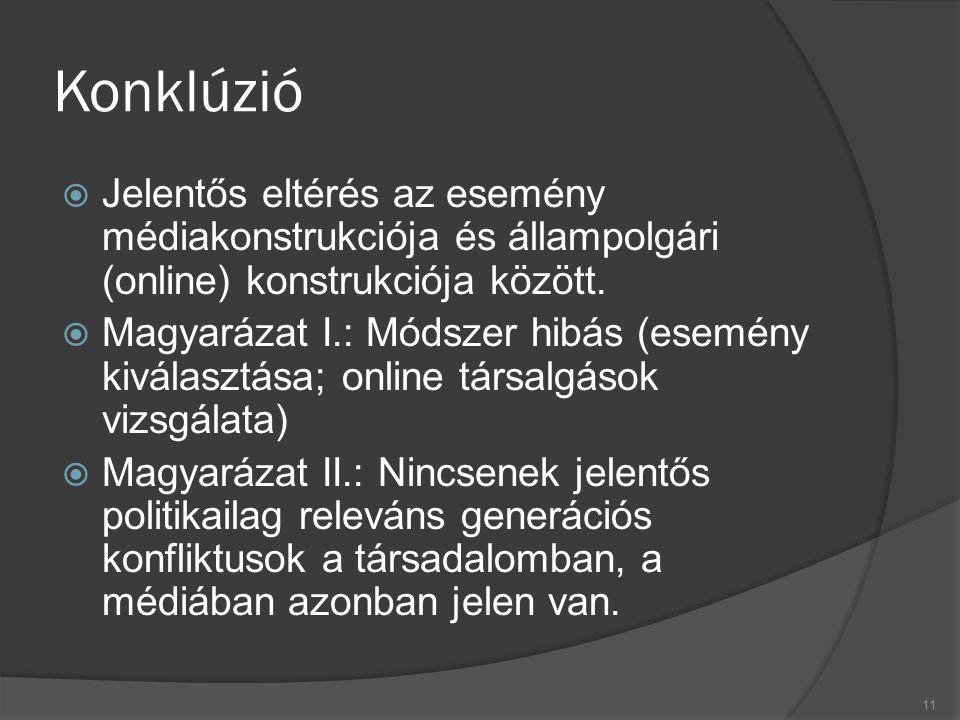 Konklúzió  Jelentős eltérés az esemény médiakonstrukciója és állampolgári (online) konstrukciója között.  Magyarázat I.: Módszer hibás (esemény kivá