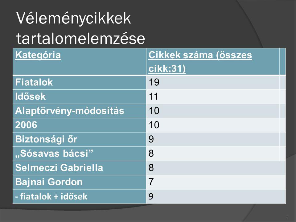 """Véleménycikkek tartalomelemzése Kategória Cikkek száma (összes cikk:31) Fiatalok19 Idősek11 Alaptörvény-módosítás10 200610 Biztonsági őr9 """"Sósavas bác"""