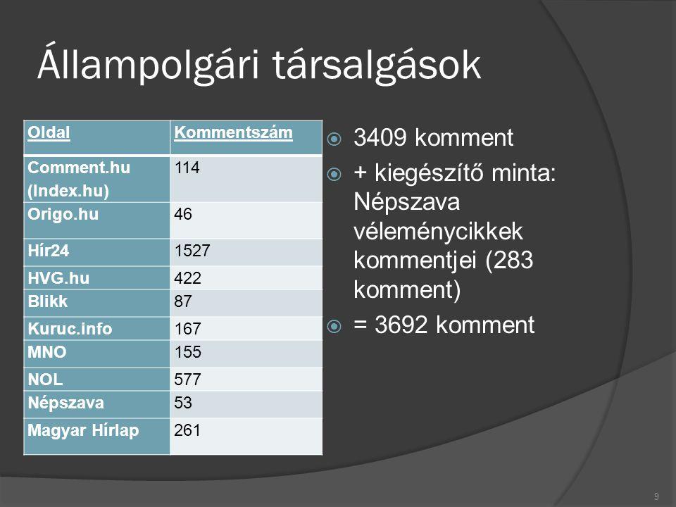 Állampolgári társalgások OldalKommentszám Comment.hu (Index.hu) 114 Origo.hu 46 Hír24 1527 HVG.hu 422 Blikk 87 Kuruc.info 167 MNO 155 NOL 577 Népszava