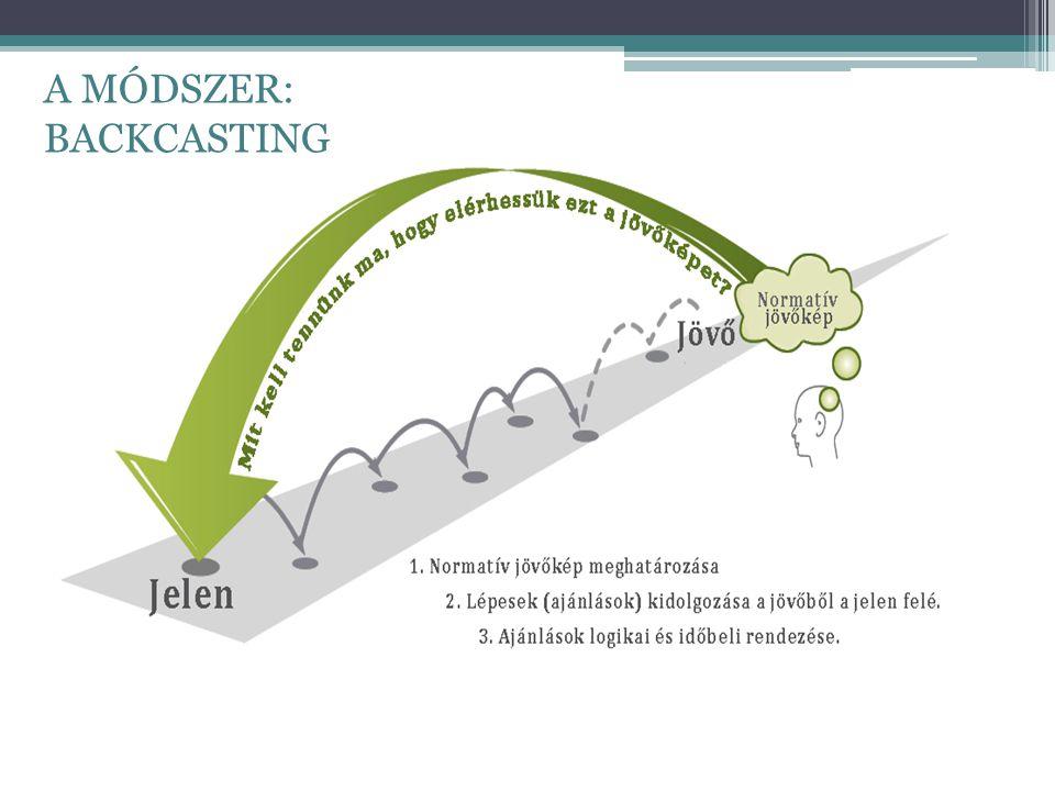 A módszer: backcasting A MÓDSZER: BACKCASTING