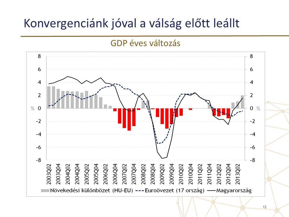 Konvergenciánk jóval a válság előtt leállt 12 GDP éves változás