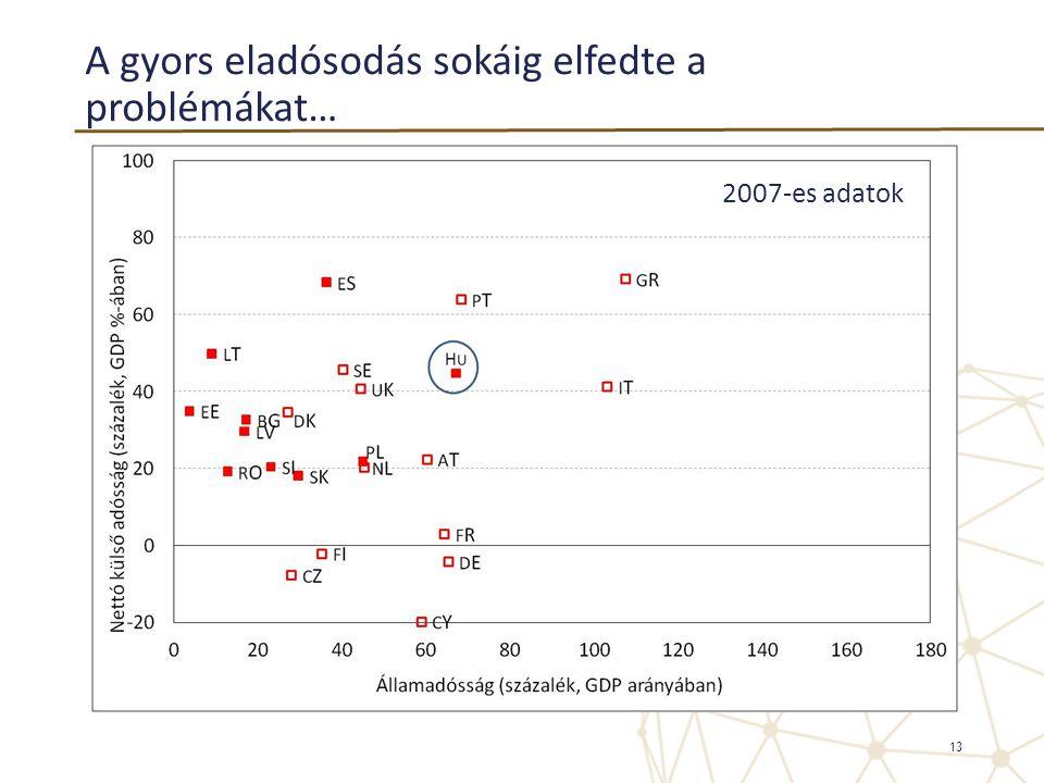 A gyors eladósodás sokáig elfedte a problémákat… 13 2007-es adatok