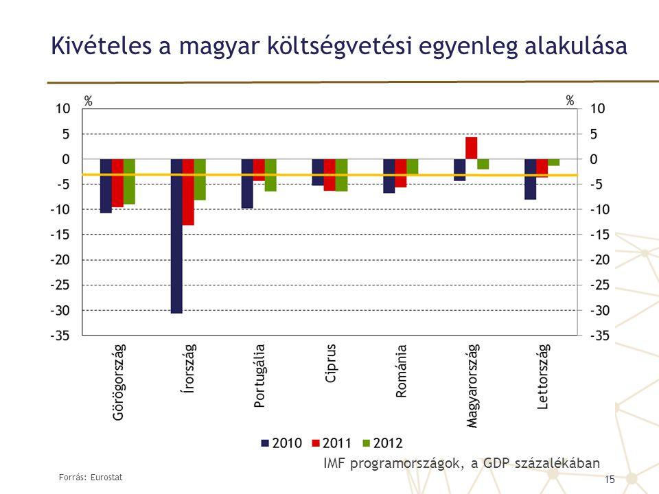 Kivételes a magyar költségvetési egyenleg alakulása Forrás: Eurostat 15 IMF programországok, a GDP százalékában