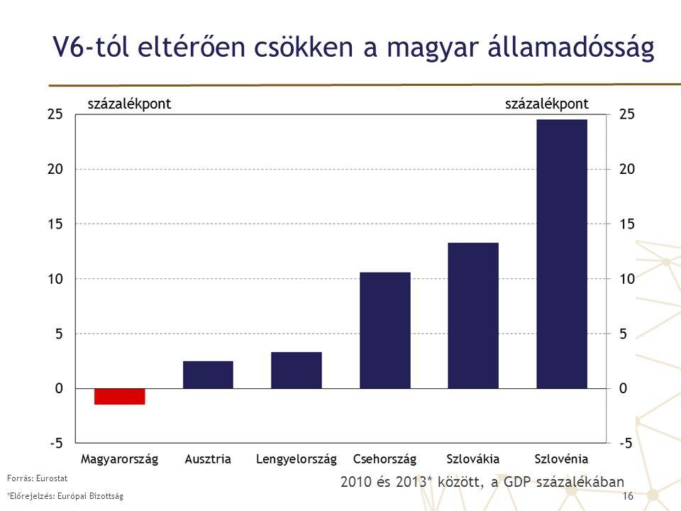 V6-tól eltérően csökken a magyar államadósság 2010 és 2013* között, a GDP százalékában 16 Forrás: Eurostat *Előrejelzés: Európai Bizottság