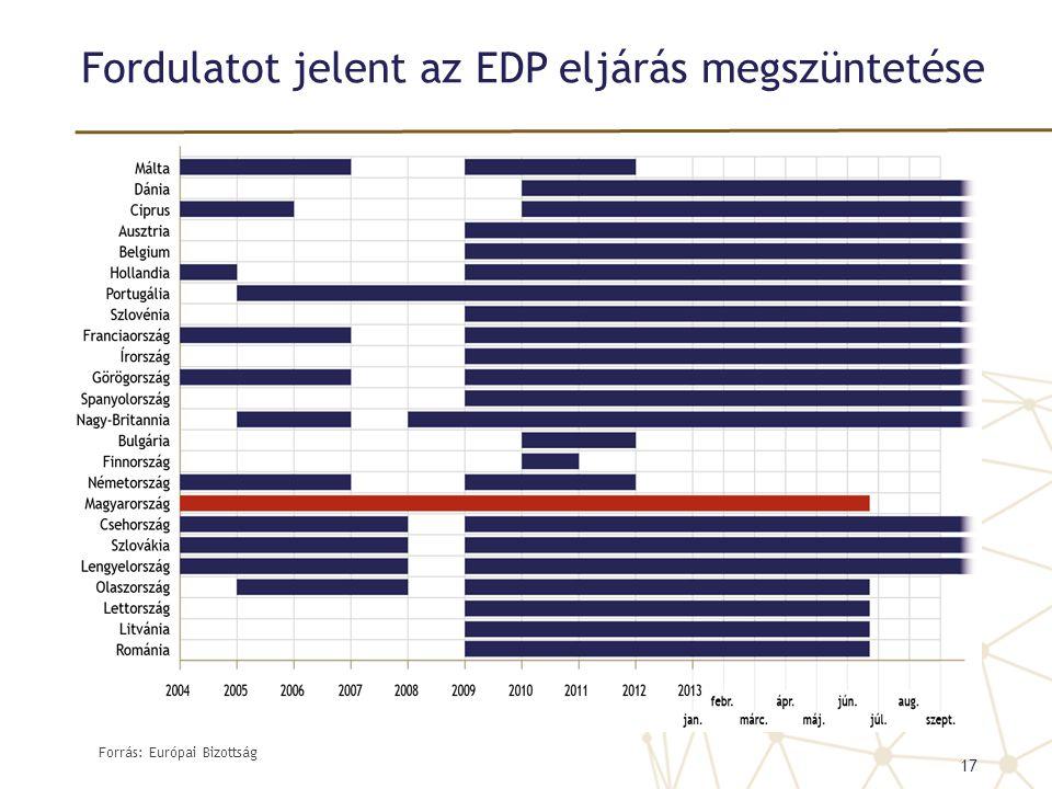 Fordulatot jelent az EDP eljárás megszüntetése Forrás: Európai Bizottság 17