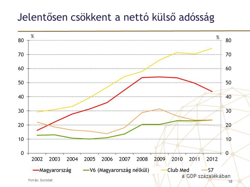 Jelentősen csökkent a nettó külső adósság 18 a GDP százalékában Forrás: Eurostat