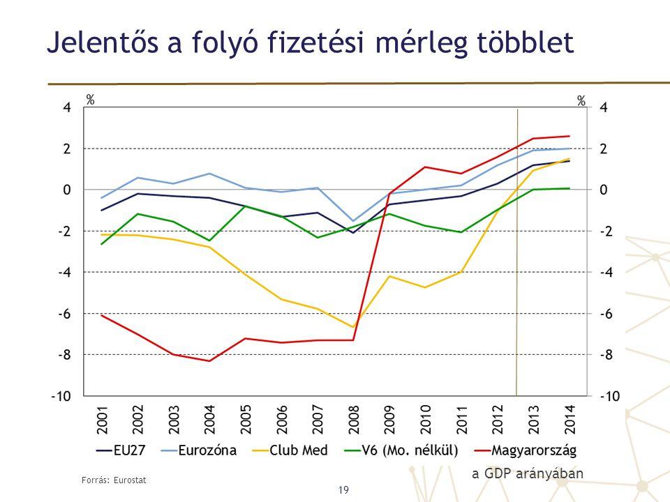 Jelentős a folyó fizetési mérleg többlet Forrás: Eurostat 19 a GDP arányában