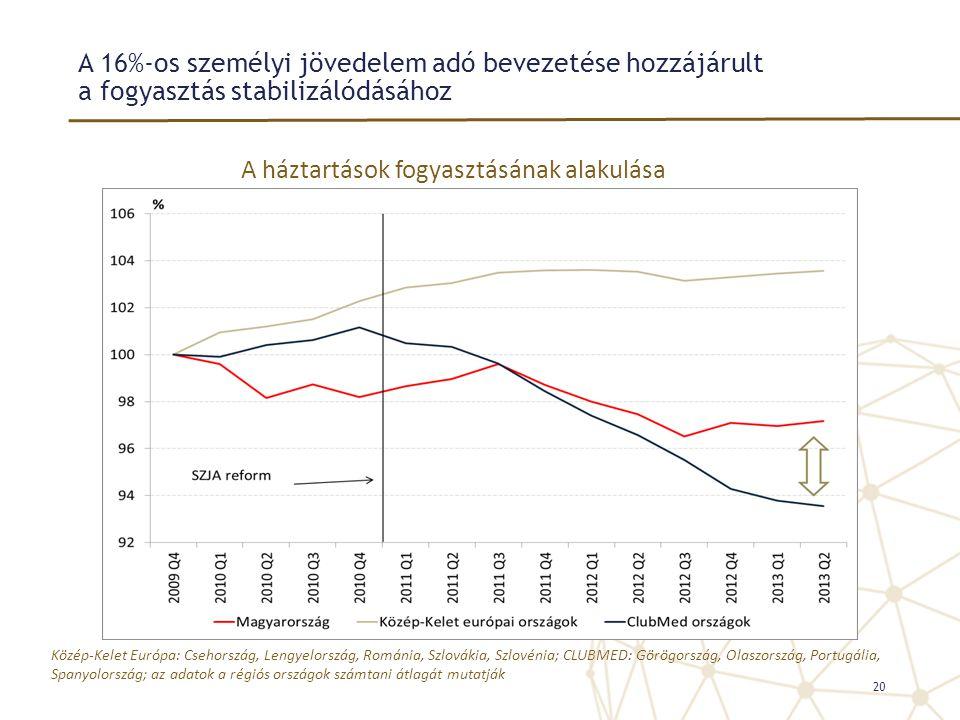 A 16%-os személyi jövedelem adó bevezetése hozzájárult a fogyasztás stabilizálódásához 20 A háztartások fogyasztásának alakulása Közép-Kelet Európa: C