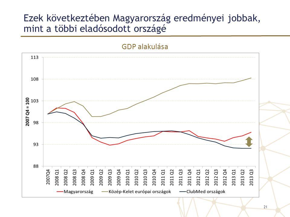 Ezek következtében Magyarország eredményei jobbak, mint a többi eladósodott országé 21 GDP alakulása