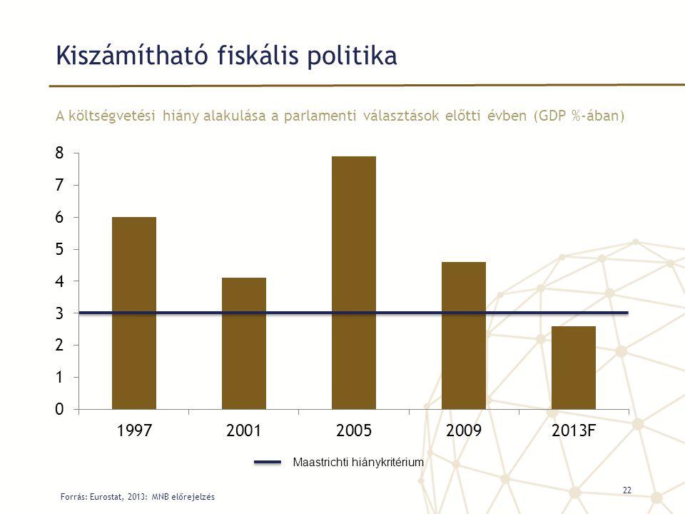 Kiszámítható fiskális politika A költségvetési hiány alakulása a parlamenti választások előtti évben (GDP %-ában) Forrás: Eurostat, 2013: MNB előrejel