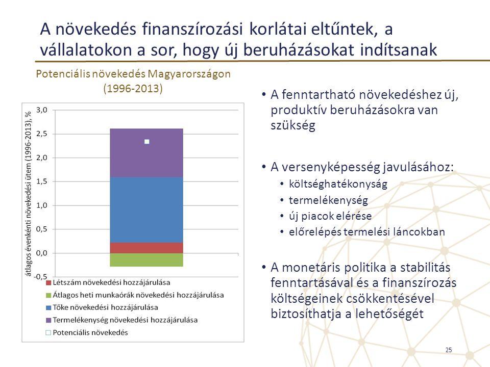 A növekedés finanszírozási korlátai eltűntek, a vállalatokon a sor, hogy új beruházásokat indítsanak • A fenntartható növekedéshez új, produktív beruh
