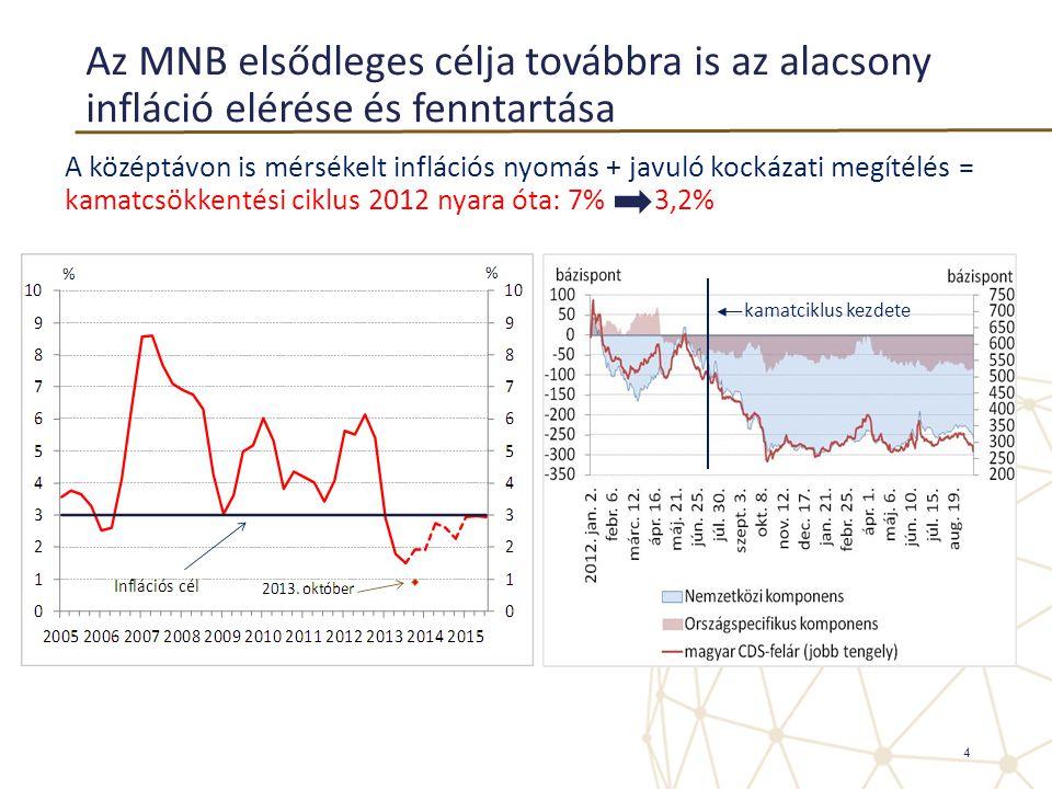 Az MNB elsődleges célja továbbra is az alacsony infláció elérése és fenntartása A középtávon is mérsékelt inflációs nyomás + javuló kockázati megítélé