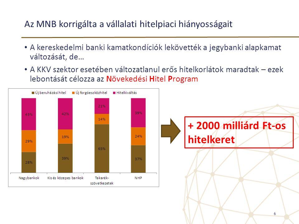 Az MNB korrigálta a vállalati hitelpiaci hiányosságait • A kereskedelmi banki kamatkondíciók lekövették a jegybanki alapkamat változását, de… • A KKV