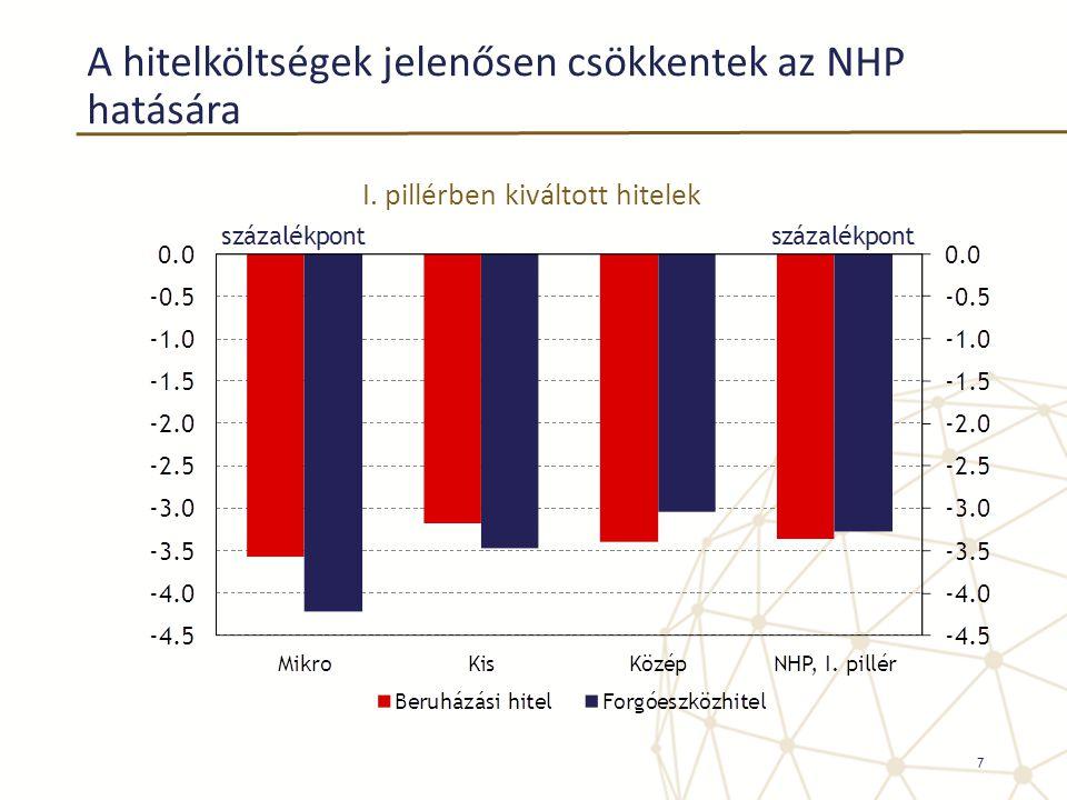 A hitelköltségek jelenősen csökkentek az NHP hatására I. pillérben kiváltott hitelek 7