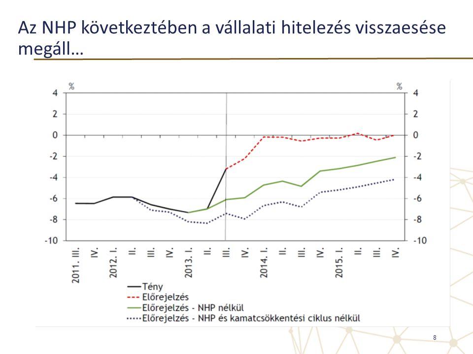 Az NHP következtében a vállalati hitelezés visszaesése megáll… 8
