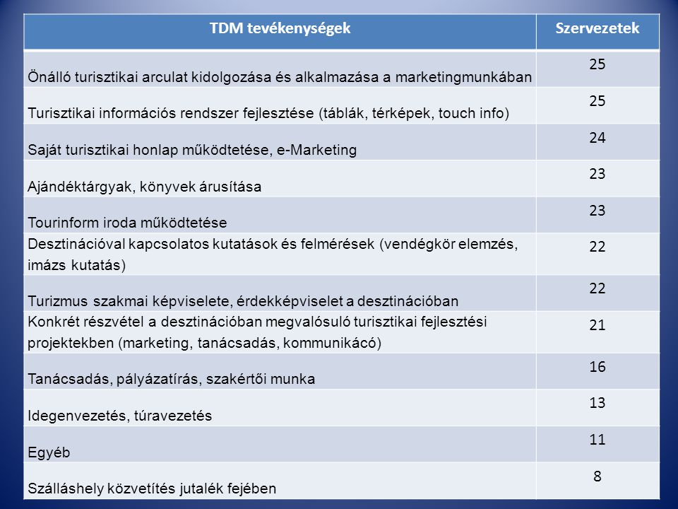 TDM tevékenységekSzervezetek Önálló turisztikai arculat kidolgozása és alkalmazása a marketingmunkában 25 Turisztikai információs rendszer fejlesztése (táblák, térképek, touch info) 25 Saját turisztikai honlap működtetése, e-Marketing 24 Ajándéktárgyak, könyvek árusítása 23 Tourinform iroda működtetése 23 Desztinációval kapcsolatos kutatások és felmérések (vendégkör elemzés, imázs kutatás) 22 Turizmus szakmai képviselete, érdekképviselet a desztinációban 22 Konkrét részvétel a desztinációban megvalósuló turisztikai fejlesztési projektekben (marketing, tanácsadás, kommunikácó) 21 Tanácsadás, pályázatírás, szakértői munka 16 Idegenvezetés, túravezetés 13 Egyéb 11 Szálláshely közvetítés jutalék fejében 8