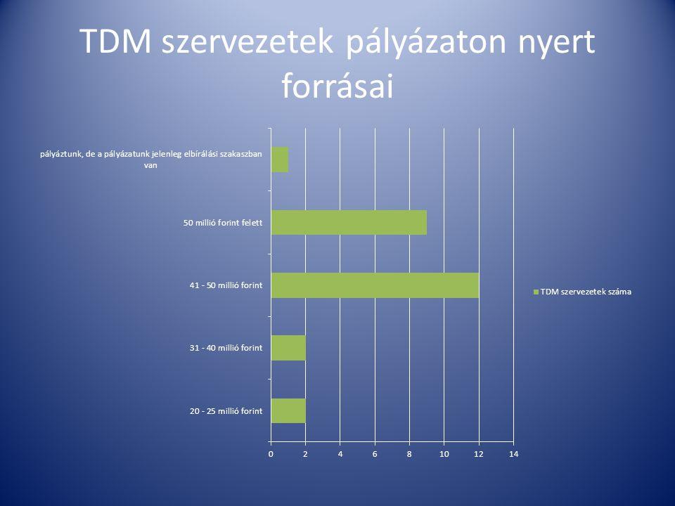 TDM szervezetek pályázaton nyert forrásai