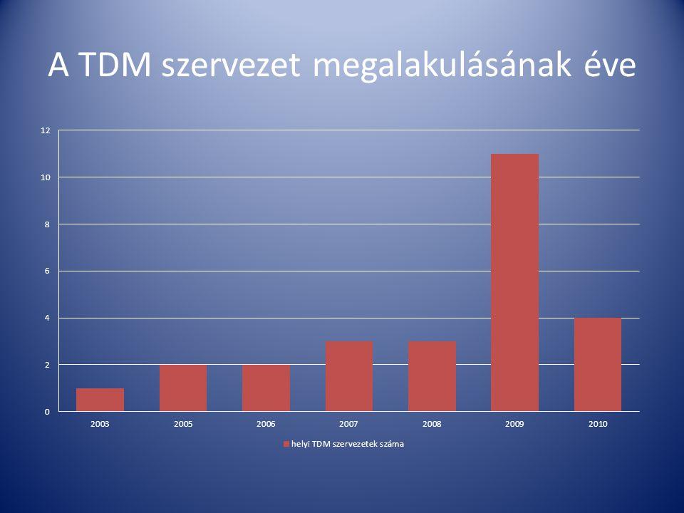 A TDM szervezet megalakulásának éve