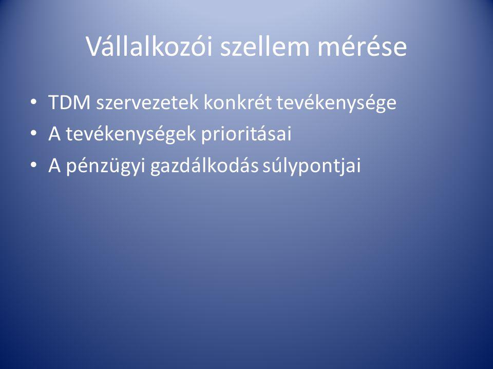 Vállalkozói szellem mérése • TDM szervezetek konkrét tevékenysége • A tevékenységek prioritásai • A pénzügyi gazdálkodás súlypontjai