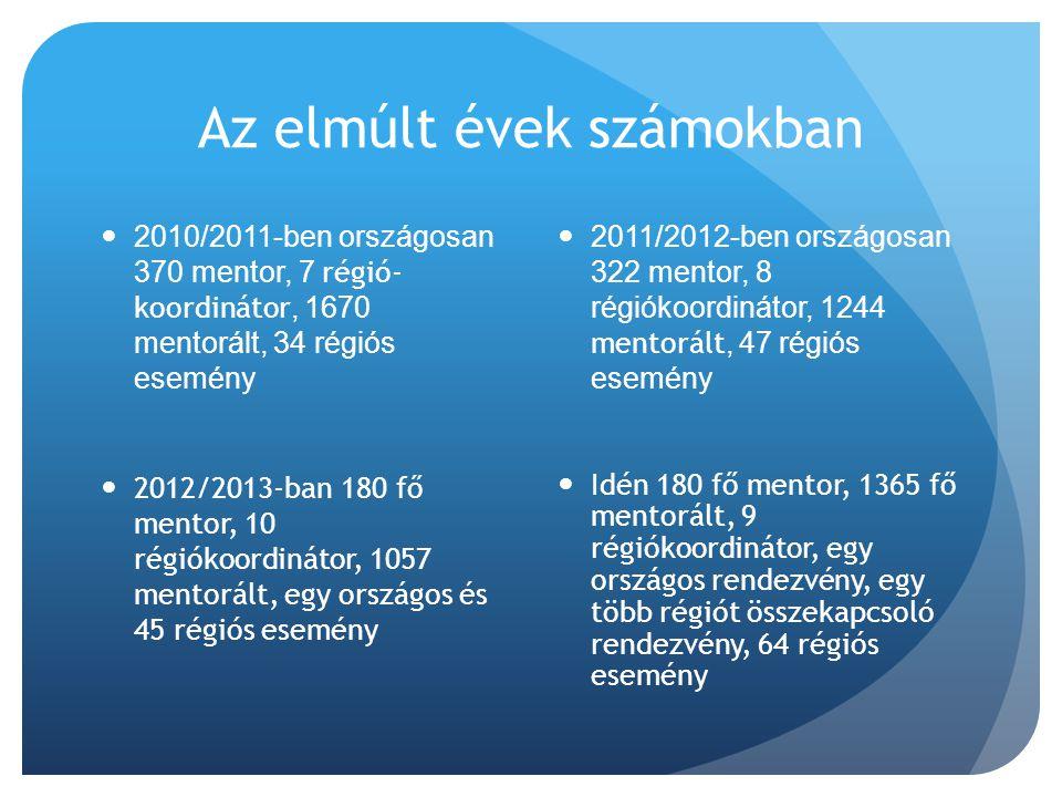 Az elmúlt évek számokban  2010/2011-ben országosan 370 mentor, 7 régió- koordinátor, 1670 mentorált, 34 régiós esemény  2012/2013-ban 180 fő mentor,