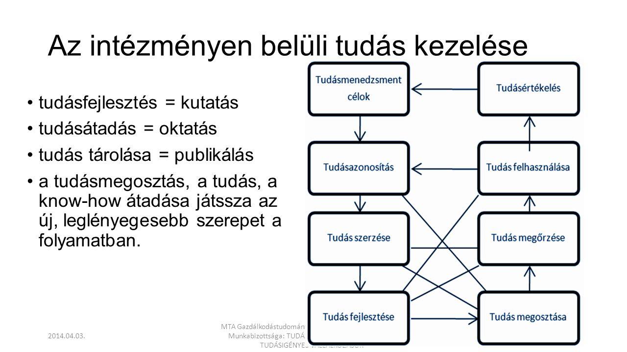 Az intézményen belüli tudás kezelése •tudásfejlesztés = kutatás •tudásátadás = oktatás •tudás tárolása = publikálás •a tudásmegosztás, a tudás, a know