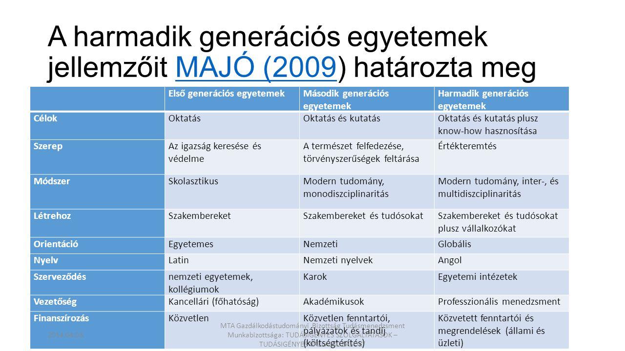 A harmadik generációs egyetemek jellemzőit MAJÓ (2009) határozta megMAJÓ (2009 Első generációs egyetemekMásodik generációs egyetemek Harmadik generáci