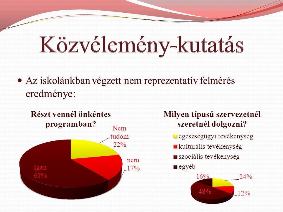  Az iskolánkban végzett nem reprezentatív felmérés eredménye: