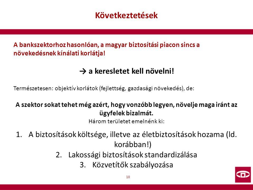 Következtetések 10 A bankszektorhoz hasonlóan, a magyar biztosítási piacon sincs a növekedésnek kínálati korlátja! → a keresletet kell növelni! Termés