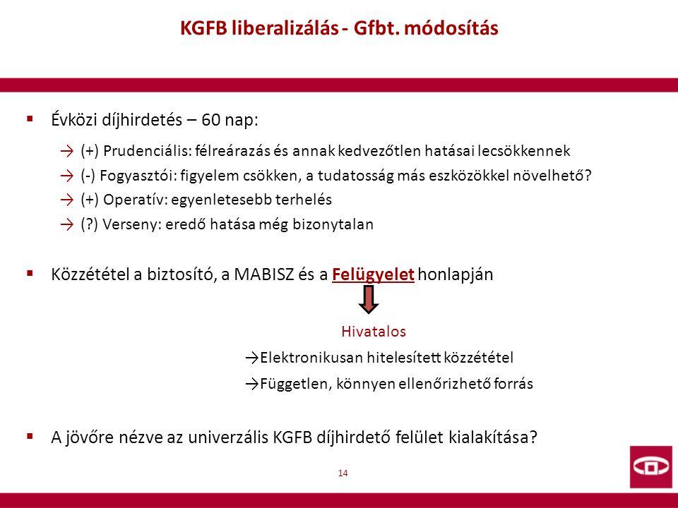 KGFB liberalizálás - Gfbt. módosítás  Évközi díjhirdetés – 60 nap: →(+) Prudenciális: félreárazás és annak kedvezőtlen hatásai lecsökkennek →(-) Fogy