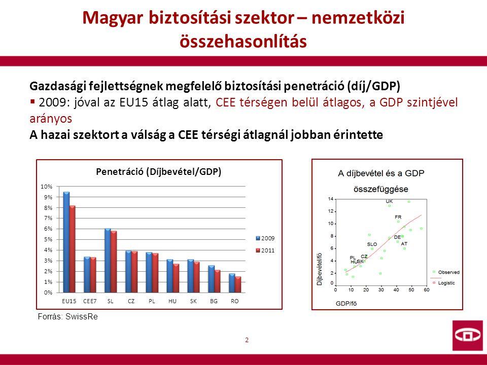 Magyar biztosítási szektor – nemzetközi összehasonlítás 3 Forrás: SwissRe Élet ág:  CEE-ben a részaránya (fejlettsége) a díjbevételből kisebb  Magyarországon azonban az EU15 átlag közelében, de →UL magasabb aránya (60%) →Kockázati életbiztosítások kevésbé elterjedtek – potenciális növekedési lehetőség Nem élet ág:  CEE-ben relatíve nagyobb a szerepe