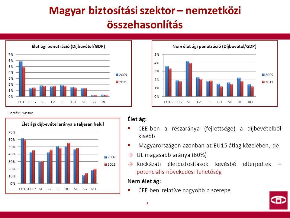 Magyar biztosítási szektor – nemzetközi összehasonlítás 3 Forrás: SwissRe Élet ág:  CEE-ben a részaránya (fejlettsége) a díjbevételből kisebb  Magya