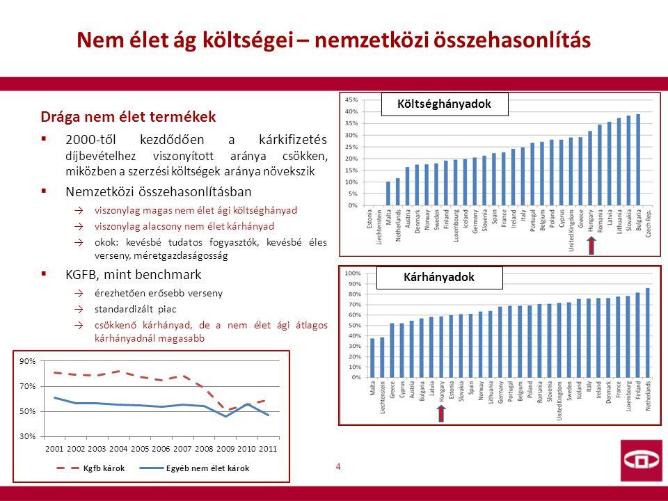 Nem élet ág költségei – nemzetközi összehasonlítás Drága nem élet termékek  2000-től kezdődően a kárkifizetés díjbevételhez viszonyított aránya csökk