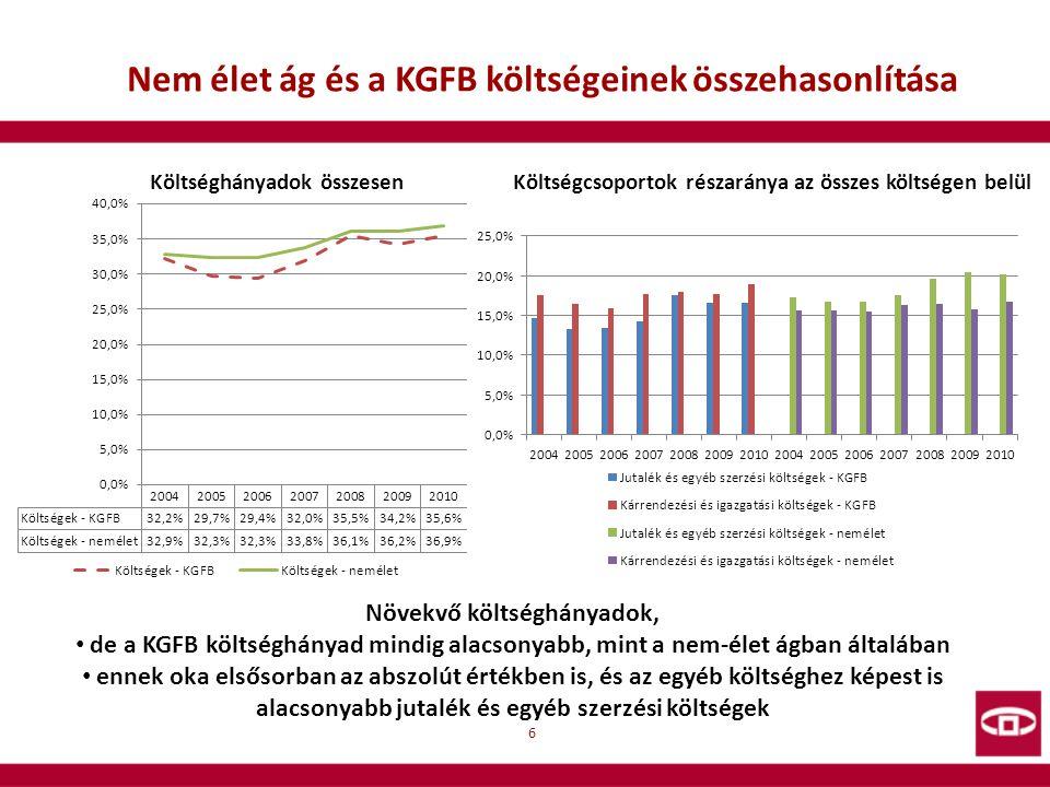 6 Nem élet ág és a KGFB költségeinek összehasonlítása Költséghányadok összesenKöltségcsoportok részaránya az összes költségen belül Növekvő költséghán
