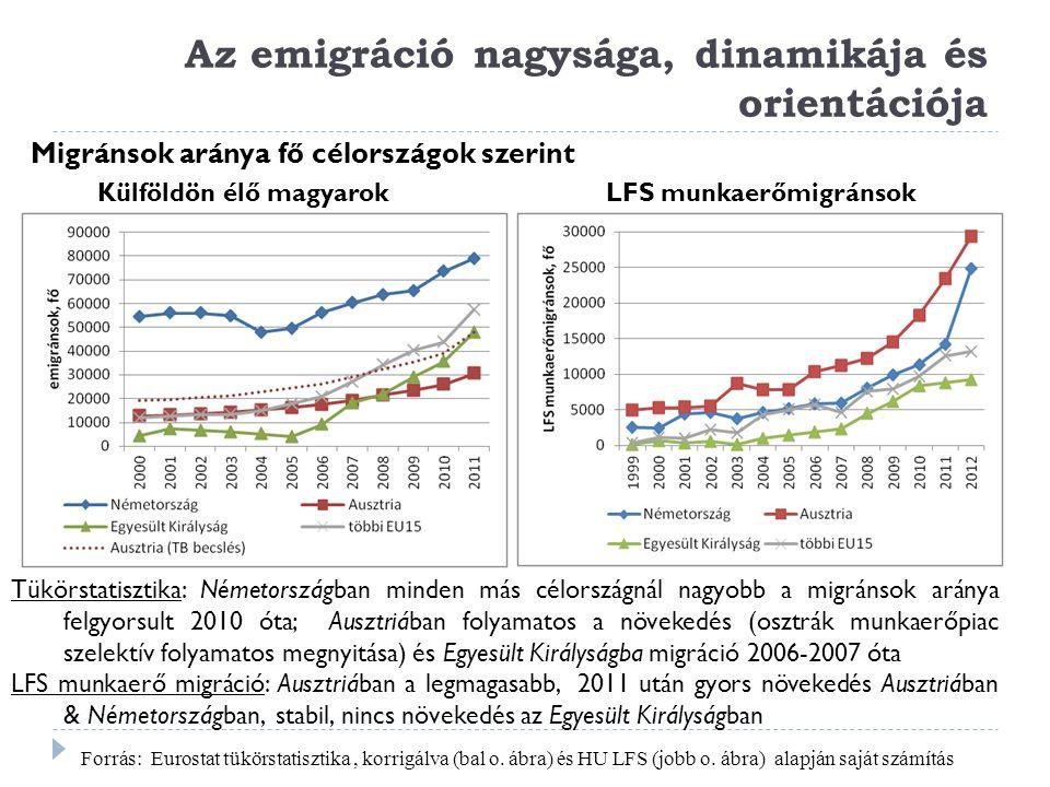 Az emigráció nagysága, dinamikája és orientációja Külföldön élő magyarokLFS munkaerőmigránsok Migránsok aránya fő célországok szerint Tükörstatisztika